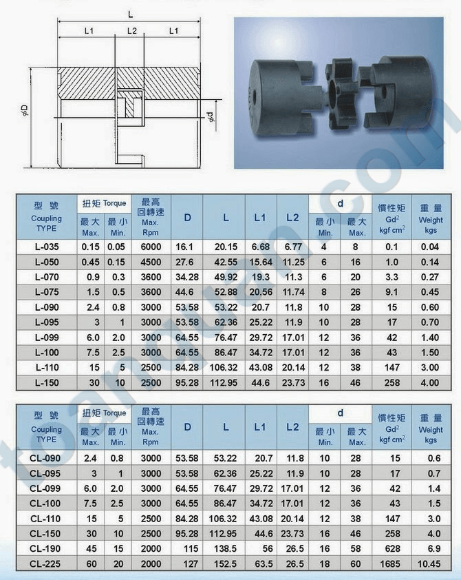 cl-coupling-cheap-price