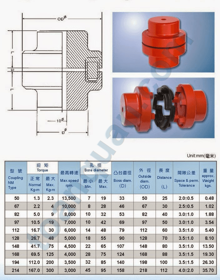 nm-coupling-cheap-price